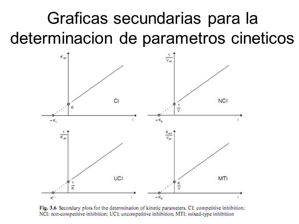 Graficas secundarias para la determinacion de parametros cineticos