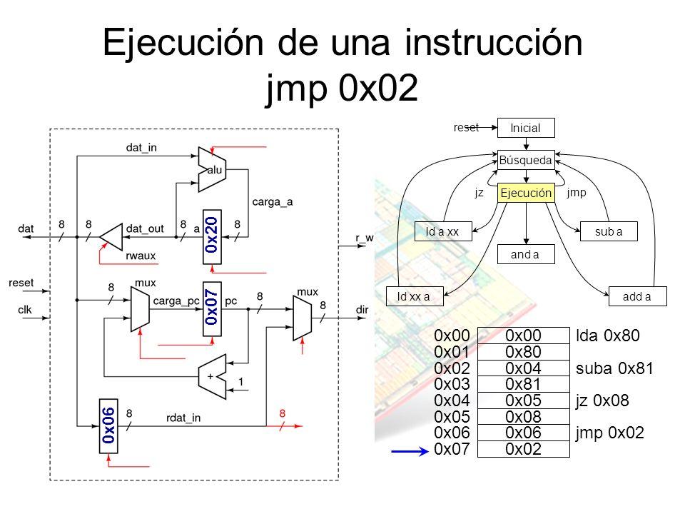 Ejecución de una instrucción jmp 0x02