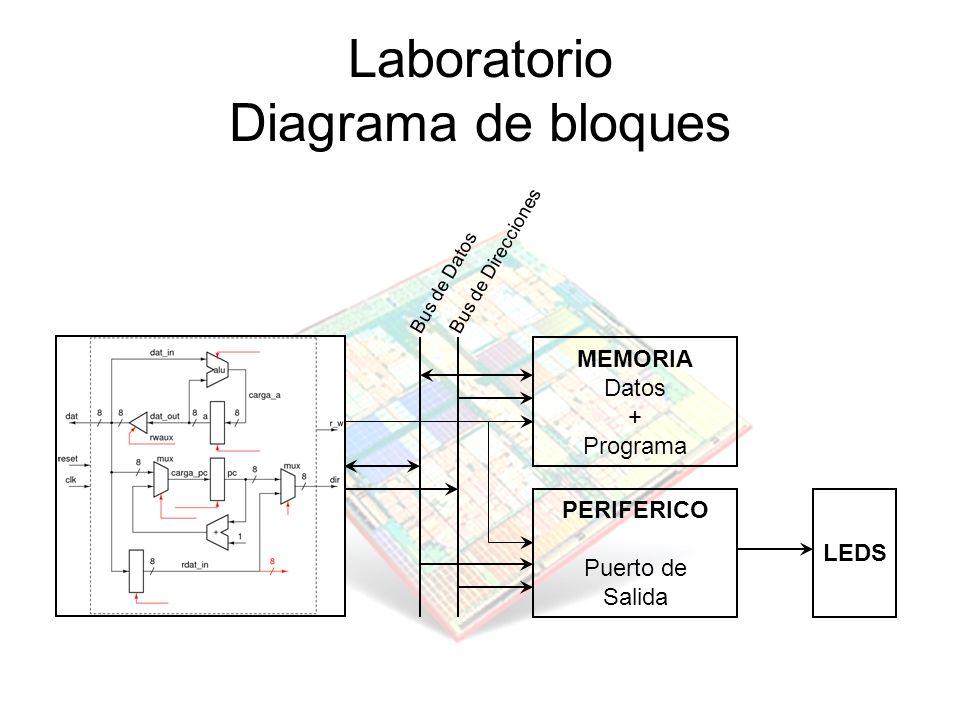 Laboratorio Diagrama de bloques