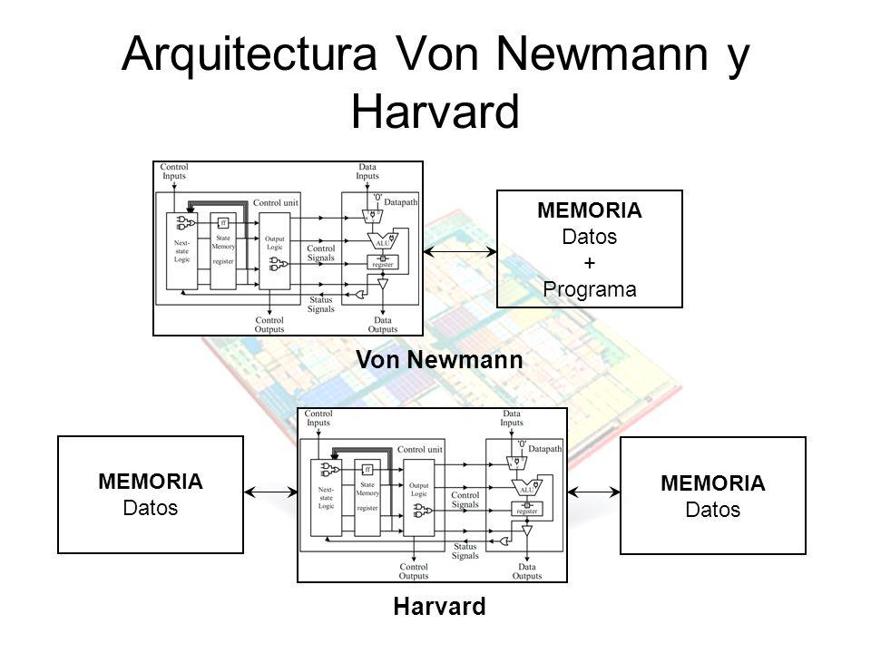 Arquitectura Von Newmann y Harvard