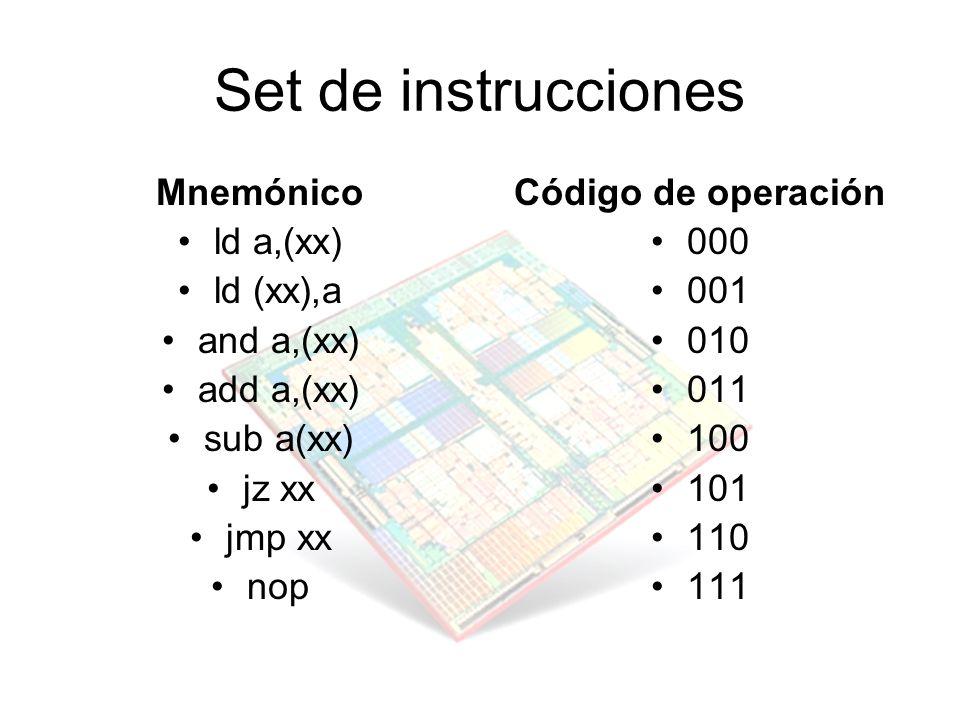 Set de instrucciones Mnemónico ld a,(xx) ld (xx),a and a,(xx)