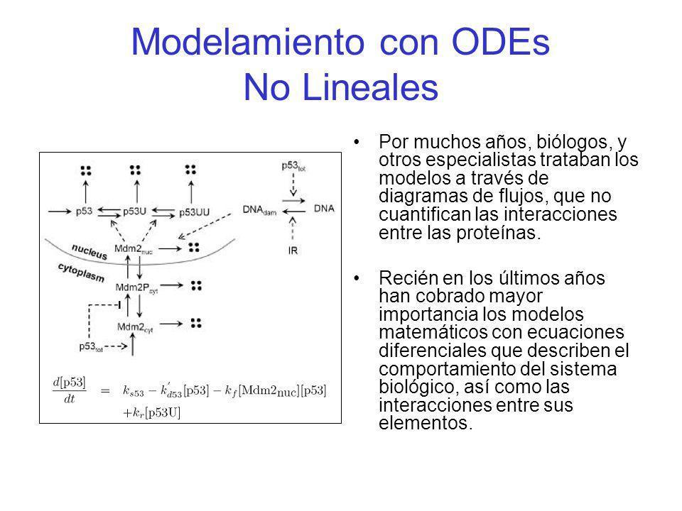 Modelamiento con ODEs No Lineales