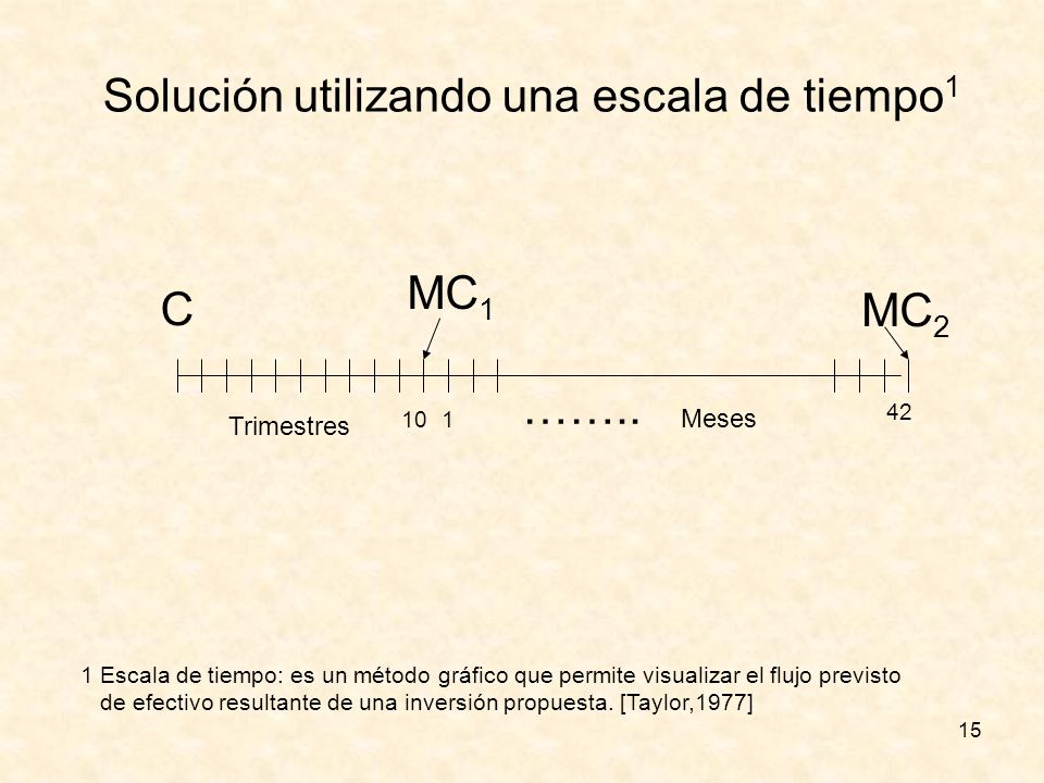 Solución utilizando una escala de tiempo1