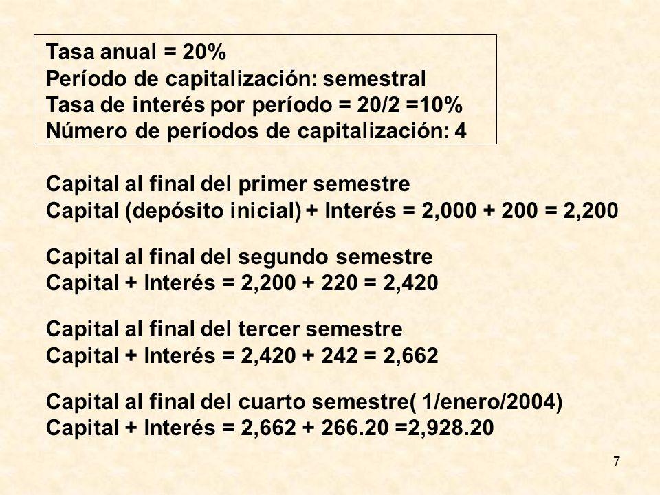 Tasa anual = 20% Período de capitalización: semestral. Tasa de interés por período = 20/2 =10% Número de períodos de capitalización: 4.