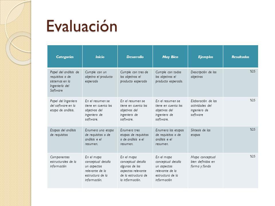 Evaluación Categorías Inicio Desarrollo Muy Bien Ejemplos Resultados