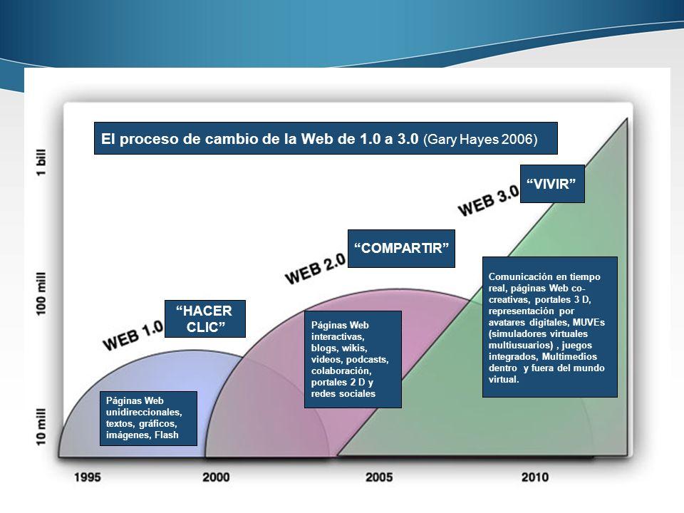 18 El proceso de cambio de la Web de 1.0 a 3.0 (Gary Hayes 2006)