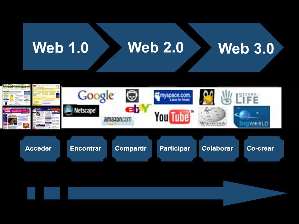 Web 1.0 Web 2.0 Web 3.0 19 Acceder Encontrar Compartir Participar
