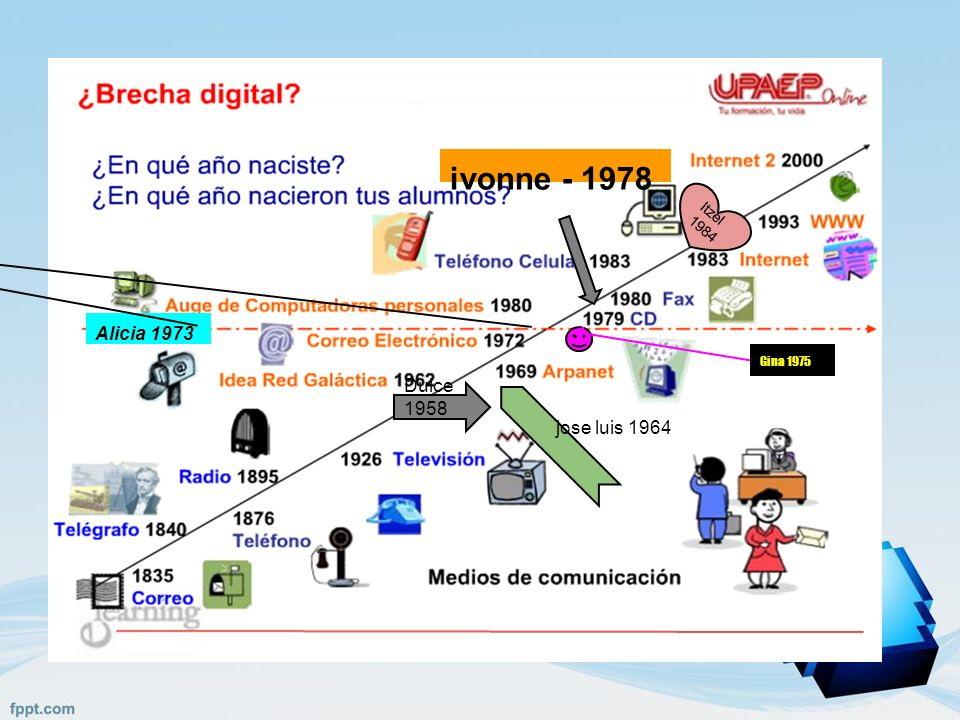 ivonne - 1978 Alicia 1973 Dulce 1958 jose luis 1964 Itzel 1984