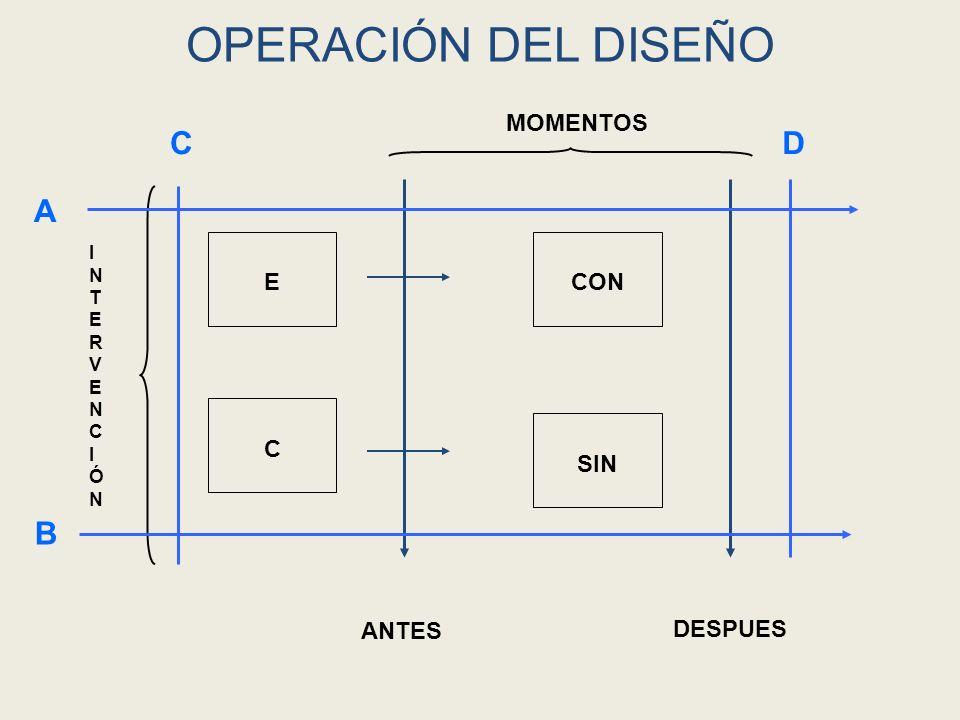 OPERACIÓN DEL DISEÑO C D A B MOMENTOS E CON C SIN ANTES DESPUES