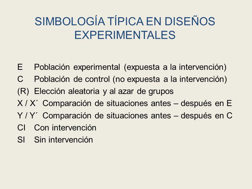 SIMBOLOGÍA TÍPICA EN DISEÑOS EXPERIMENTALES