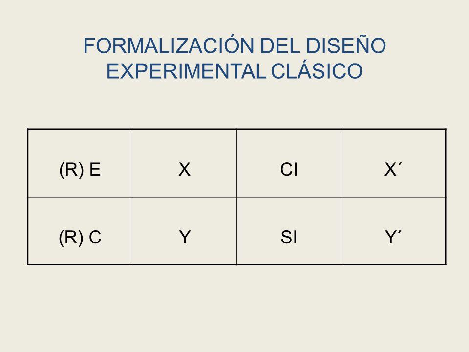 FORMALIZACIÓN DEL DISEÑO EXPERIMENTAL CLÁSICO