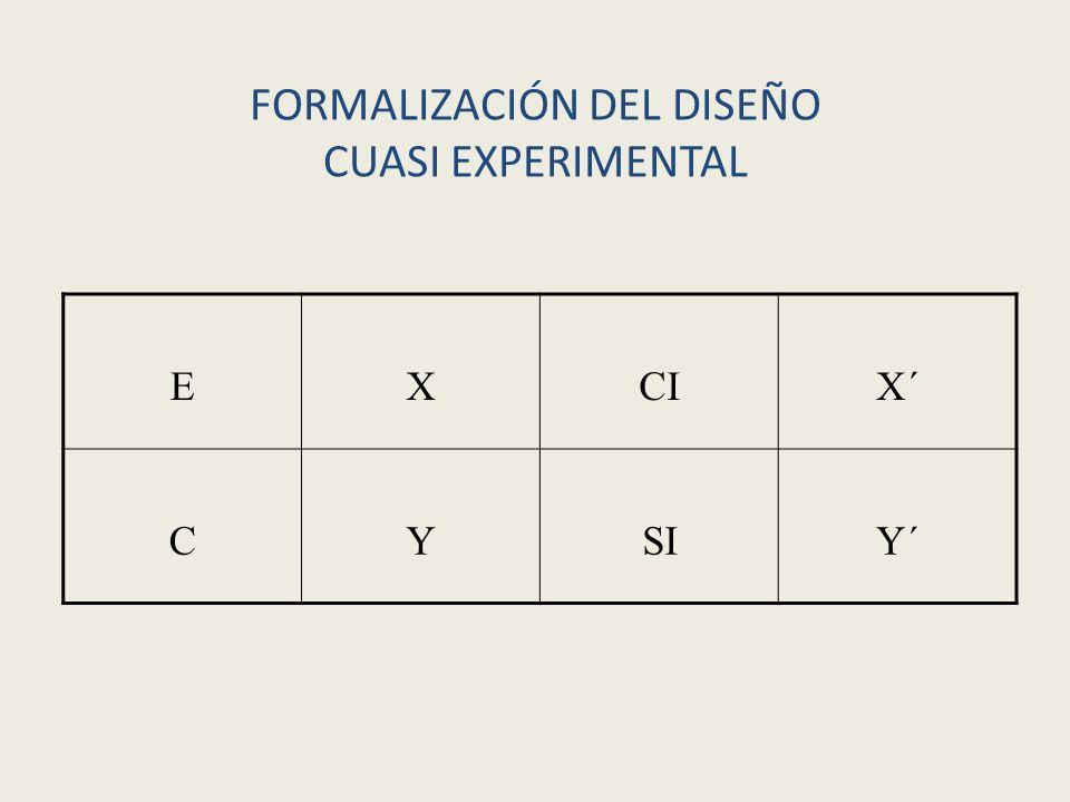 FORMALIZACIÓN DEL DISEÑO CUASI EXPERIMENTAL