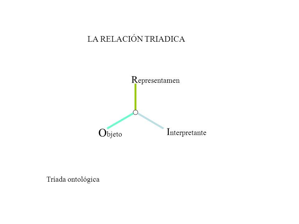 Objeto Interpretante LA RELACIÓN TRIADICA Representamen