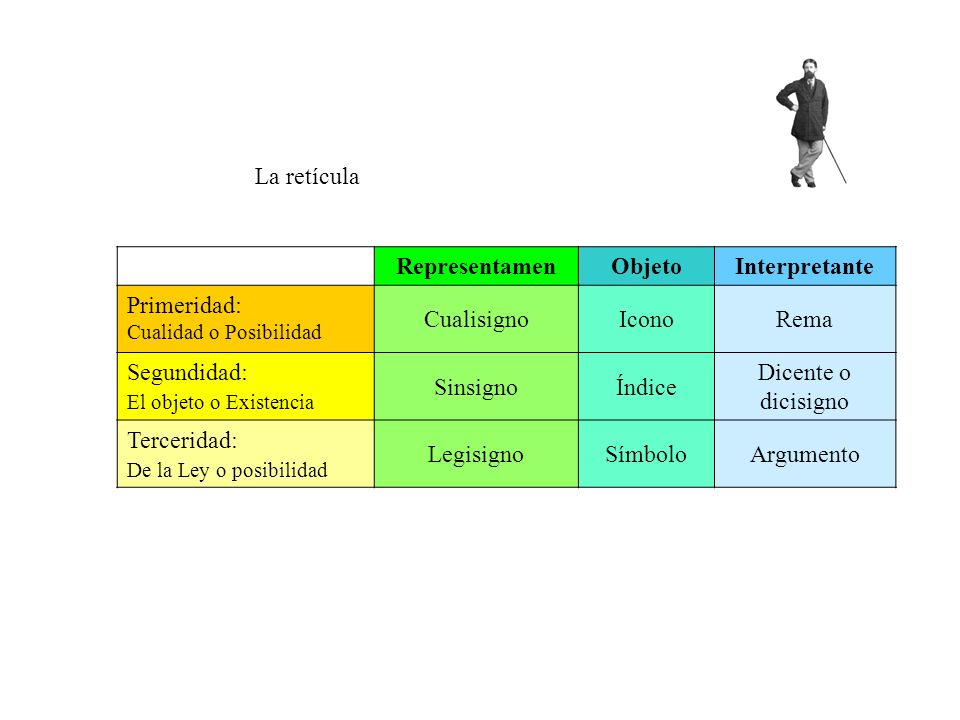 Representamen Objeto Interpretante