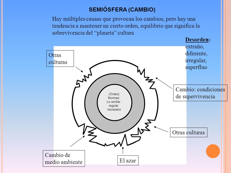 SEMIÓSFERA (CAMBIO)