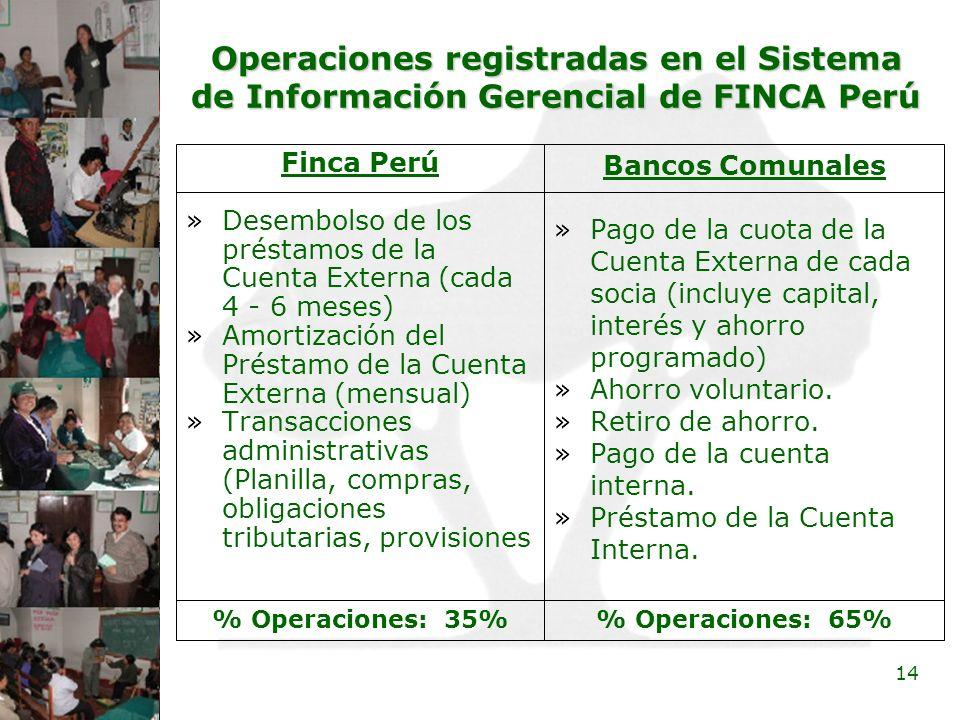 Operaciones registradas en el Sistema de Información Gerencial de FINCA Perú
