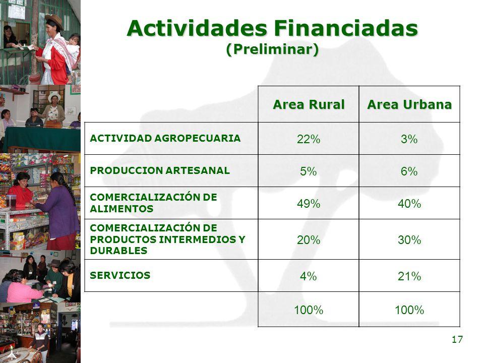 Actividades Financiadas (Preliminar)