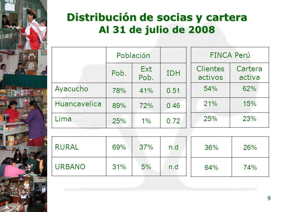 Distribución de socias y cartera