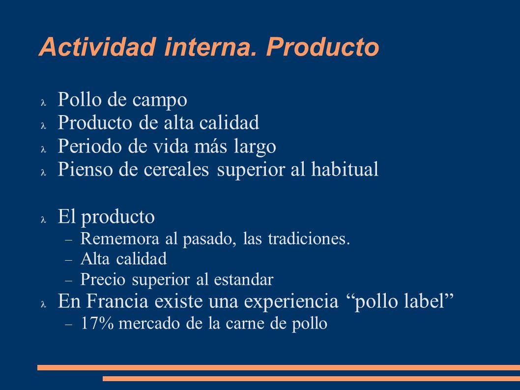Actividad interna. Producto