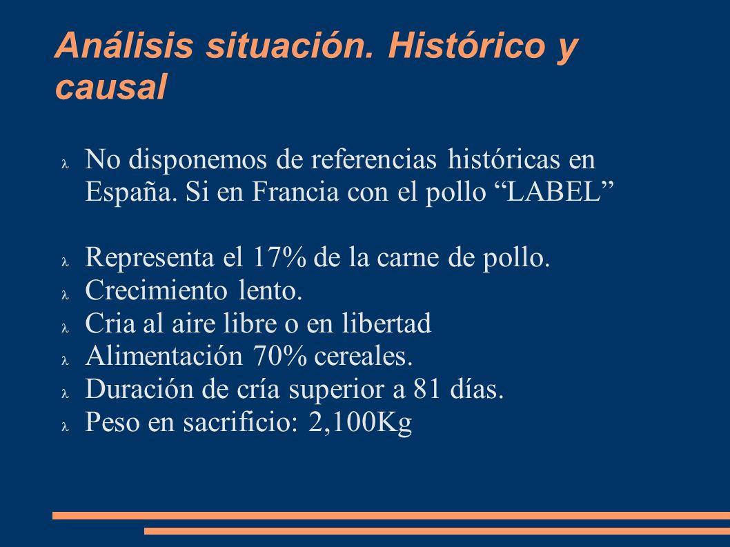 Análisis situación. Histórico y causal