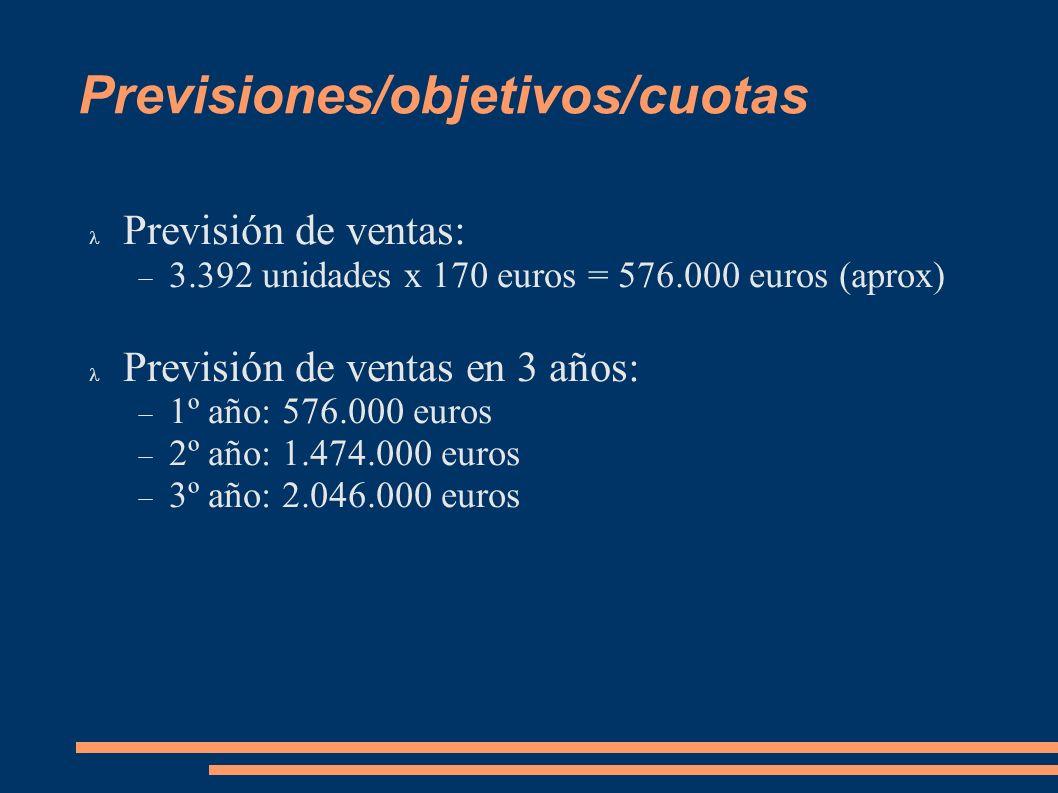 Previsiones/objetivos/cuotas