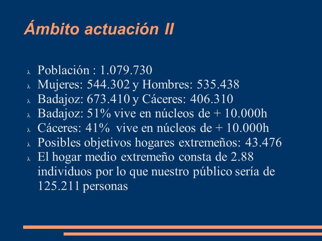 Ámbito actuación II Población : 1.079.730