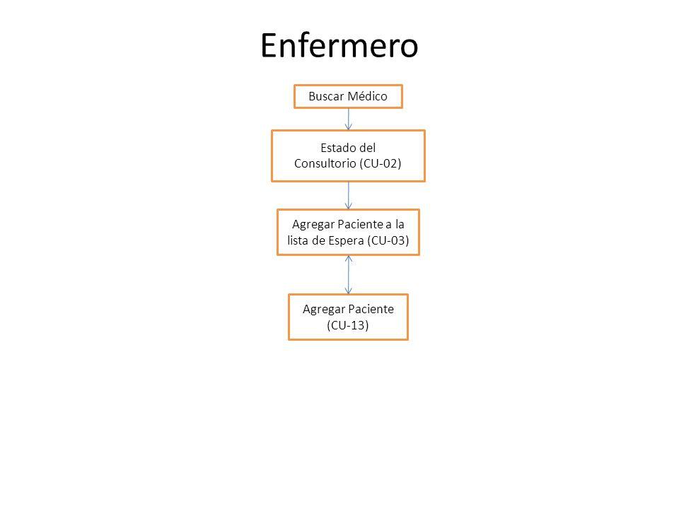 Agregar Paciente a la lista de Espera (CU-03)