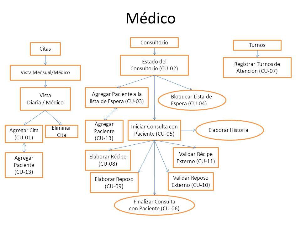 Médico Consultorio Turnos Citas Estado del