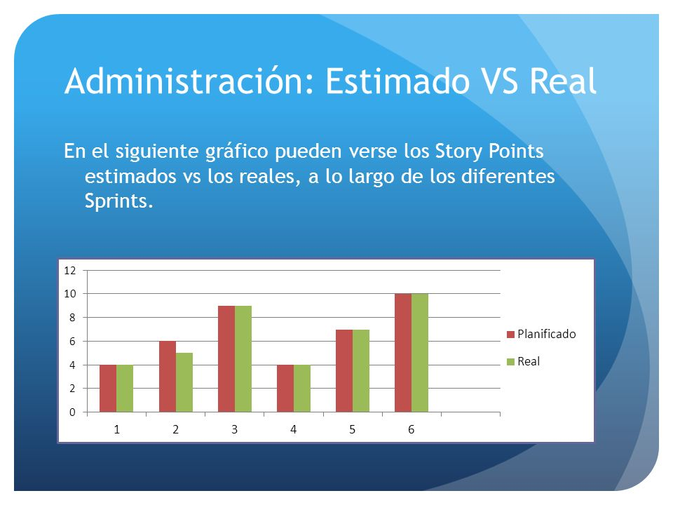 Administración: Estimado VS Real
