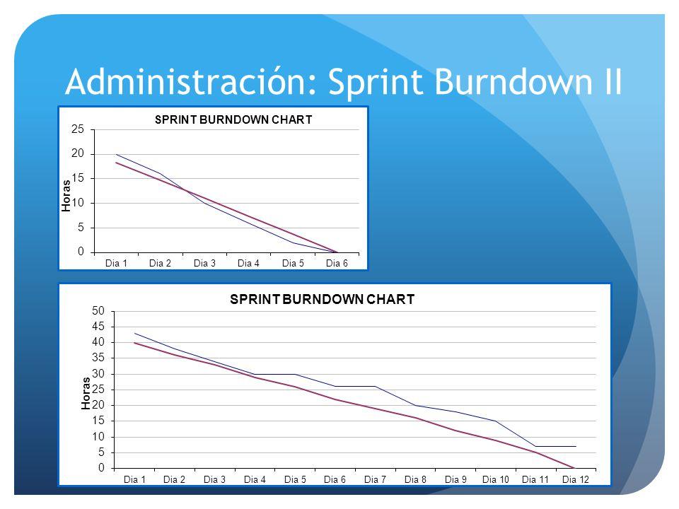 Administración: Sprint Burndown II