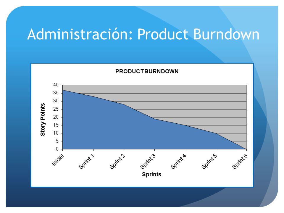 Administración: Product Burndown