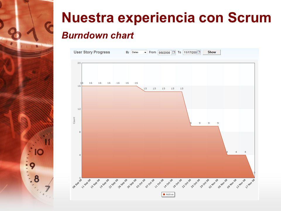 Nuestra experiencia con Scrum