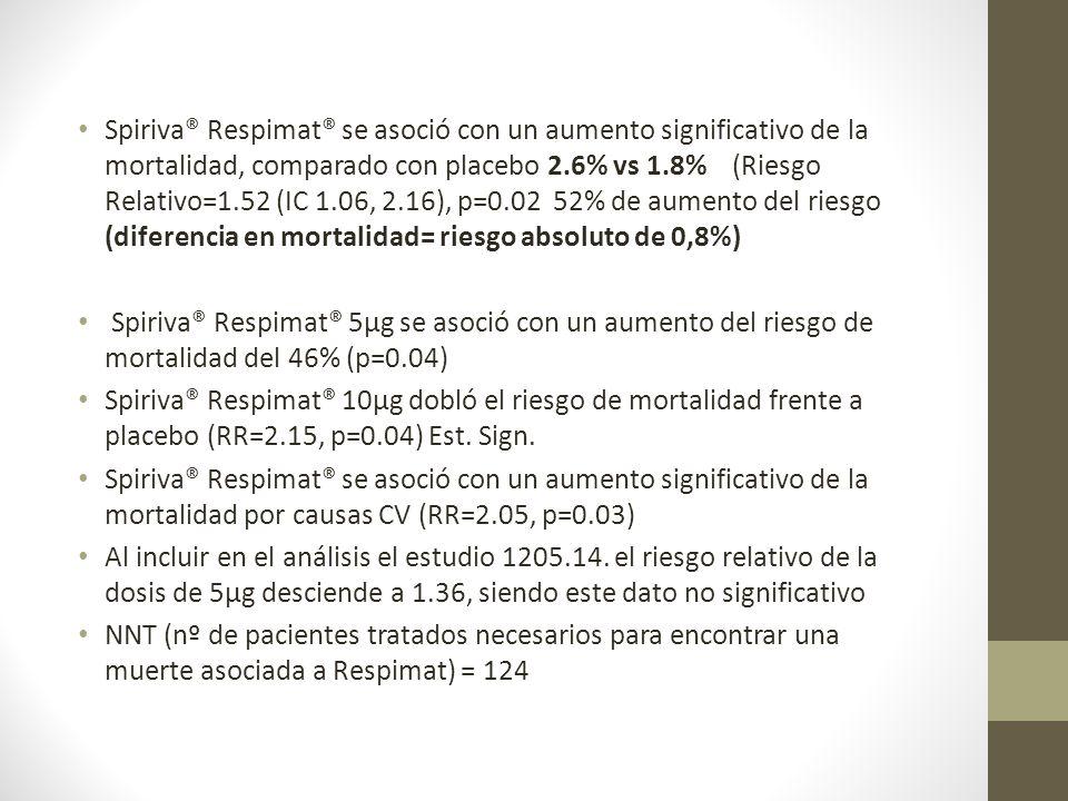 Spiriva® Respimat® se asoció con un aumento significativo de la mortalidad, comparado con placebo 2.6% vs 1.8% (Riesgo Relativo=1.52 (IC 1.06, 2.16), p=0.02 52% de aumento del riesgo (diferencia en mortalidad= riesgo absoluto de 0,8%)