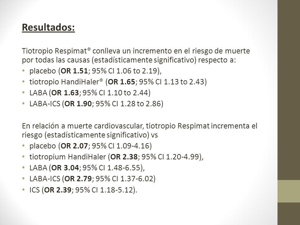 Resultados: Tiotropio Respimat® conlleva un incremento en el riesgo de muerte por todas las causas (estadísticamente significativo) respecto a: