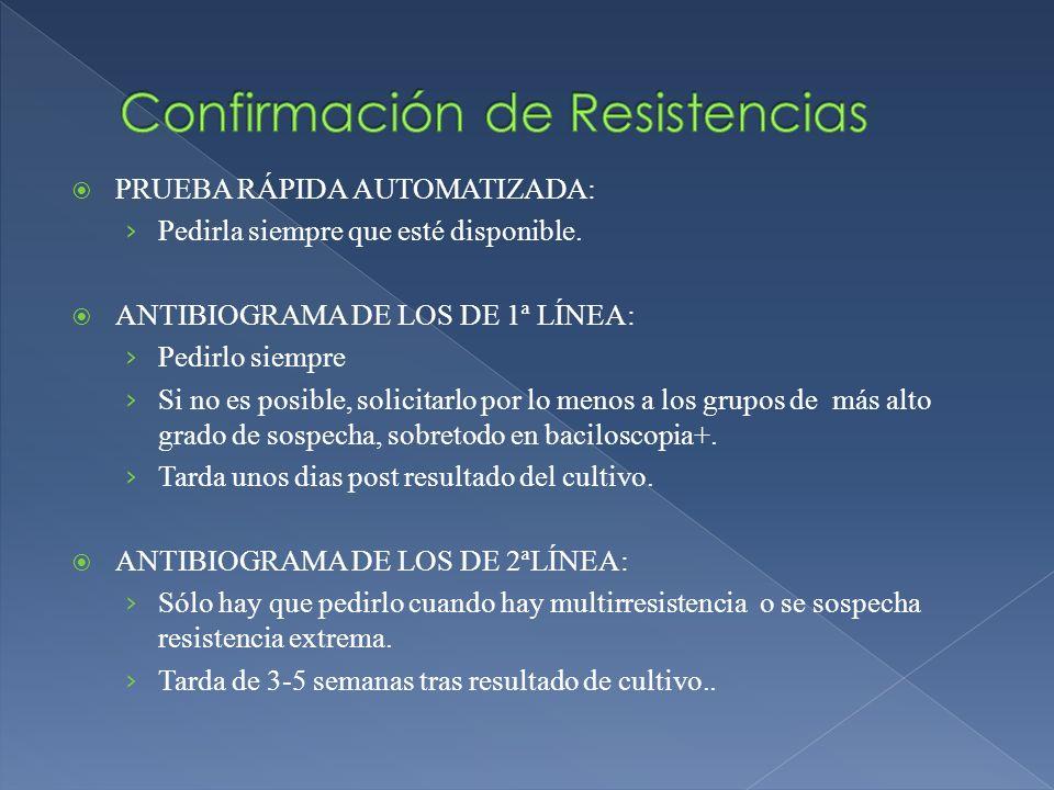 Confirmación de Resistencias