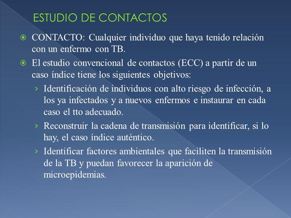 ESTUDIO DE CONTACTOSCONTACTO: Cualquier individuo que haya tenido relación con un enfermo con TB.