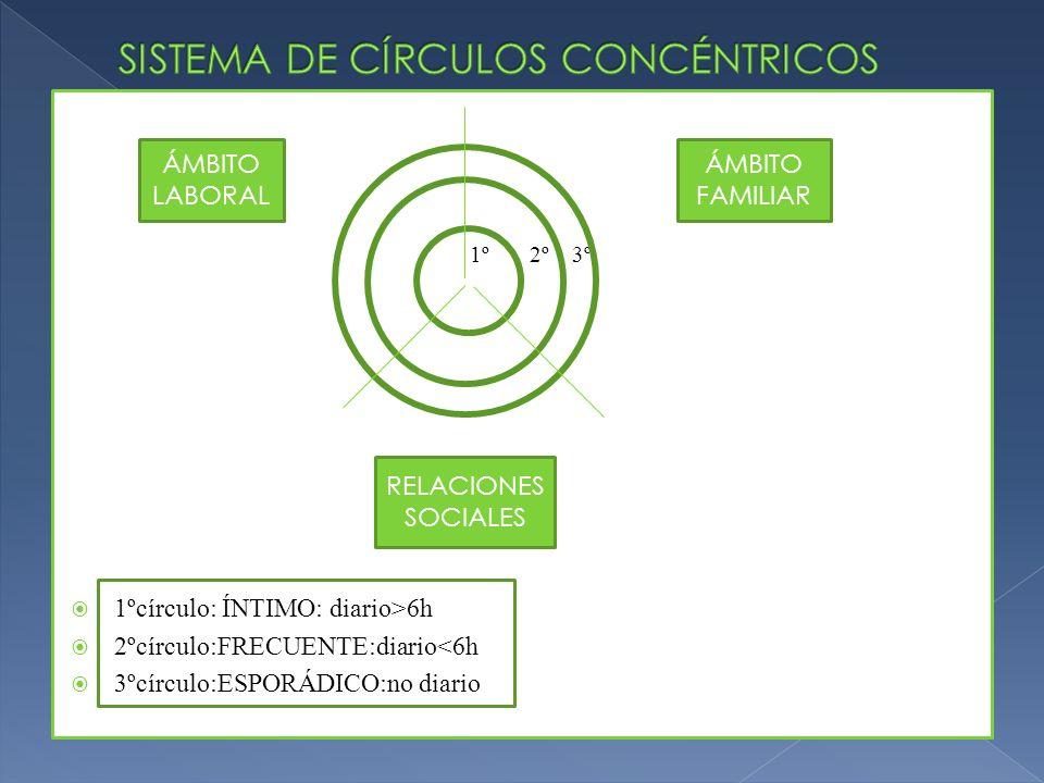 SISTEMA DE CÍRCULOS CONCÉNTRICOS