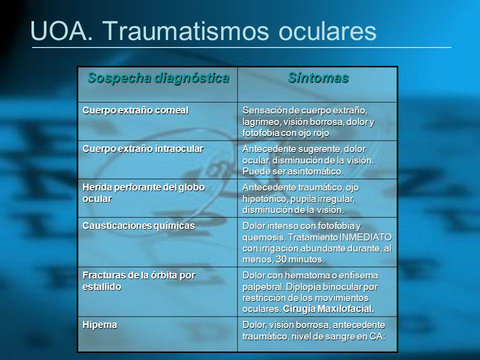 UOA. Traumatismos oculares