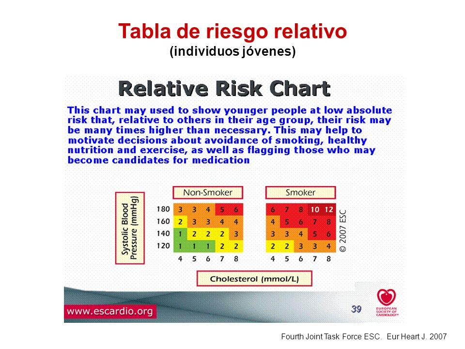Tabla de riesgo relativo