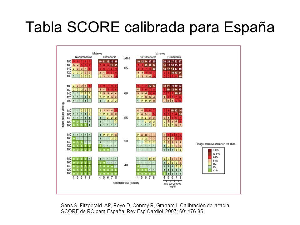 Tabla SCORE calibrada para España
