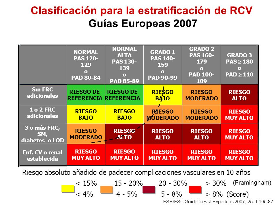 Clasificación para la estratificación de RCV Guías Europeas 2007