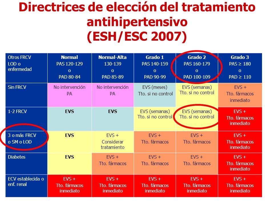 Directrices de elección del tratamiento antihipertensivo (ESH/ESC 2007)