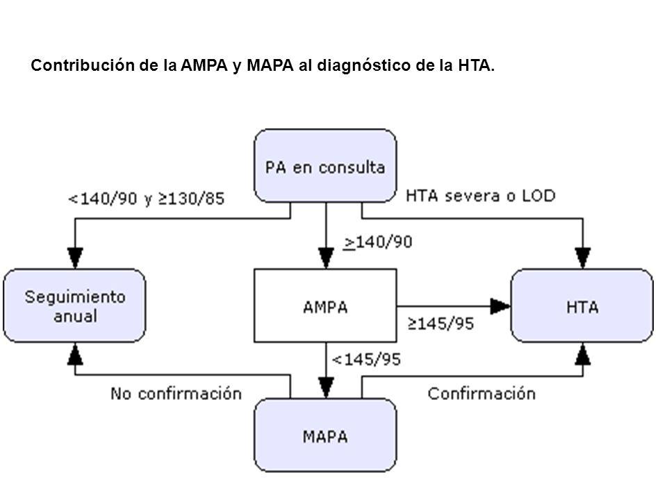 Contribución de la AMPA y MAPA al diagnóstico de la HTA