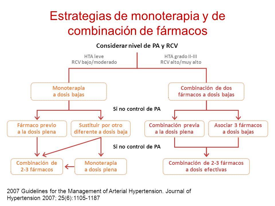 Estrategias de monoterapia y de combinación de fármacos
