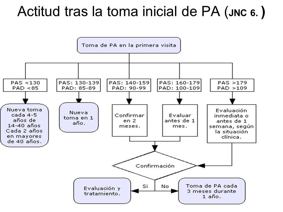 Actitud tras la toma inicial de PA (JNC 6. )