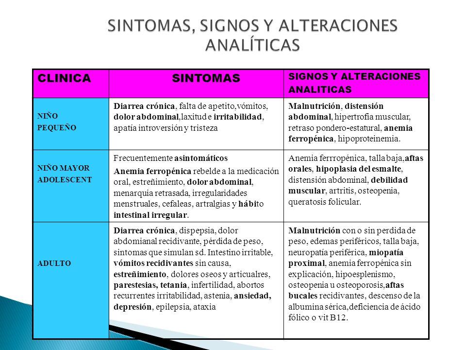 SINTOMAS, SIGNOS Y ALTERACIONES ANALÍTICAS