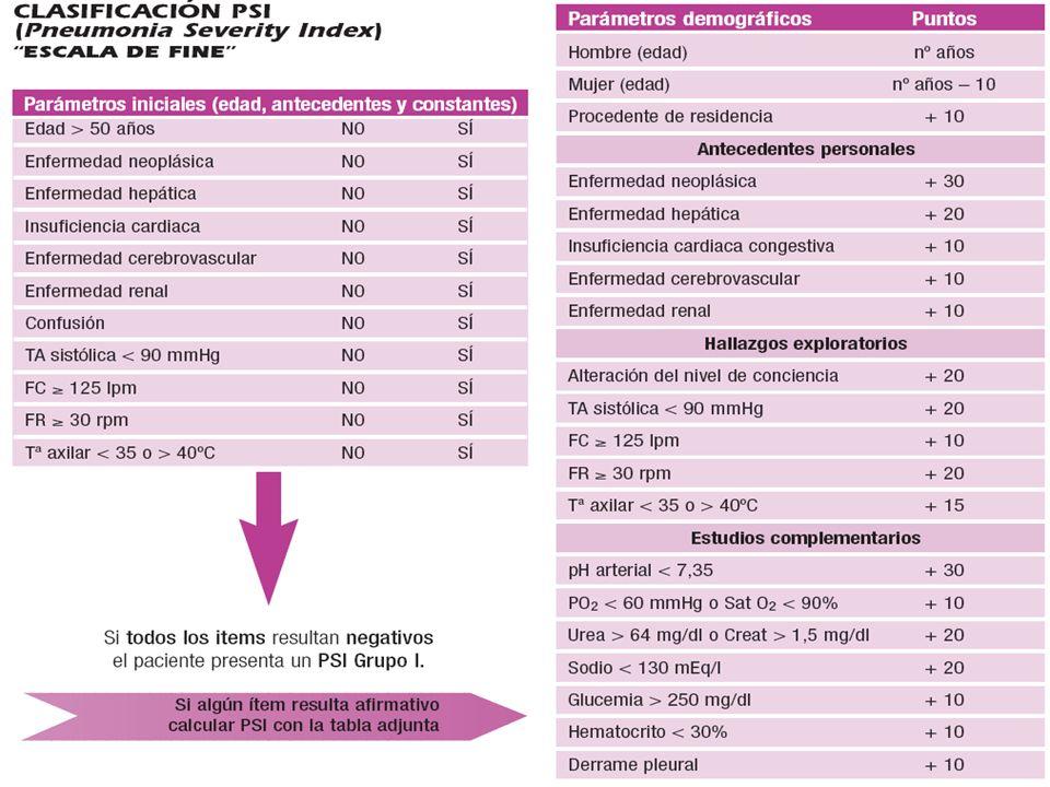 Una vez establecido el diagnóstico de NAC, ademas de administrar un tratamiento antibiótico empírico de forma precoz, debe realizarse una valoración pronóstica del paciente, orientada a decidir si su manejo va a ser ambulatorio o ingresado.