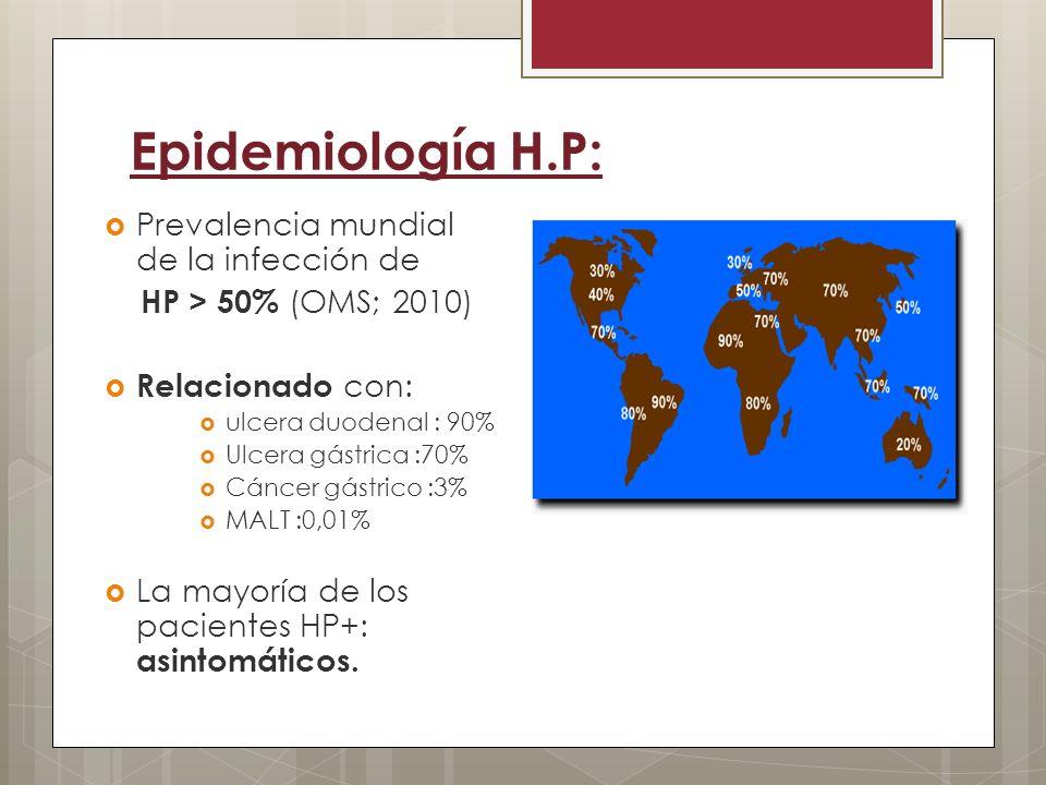 Epidemiología H.P: Prevalencia mundial de la infección de