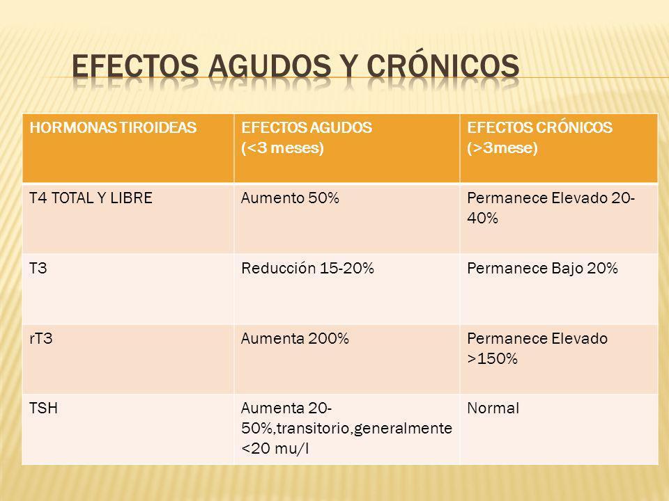 Efectos agudos y crÓnicos