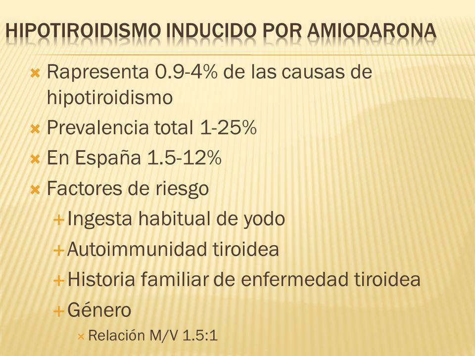 Hipotiroidismo inducido por amiodarona